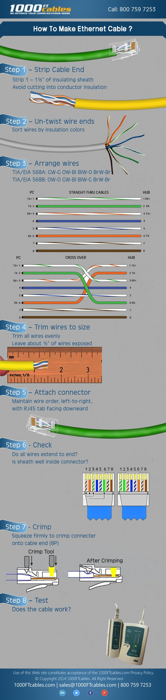 mufare cablu retea